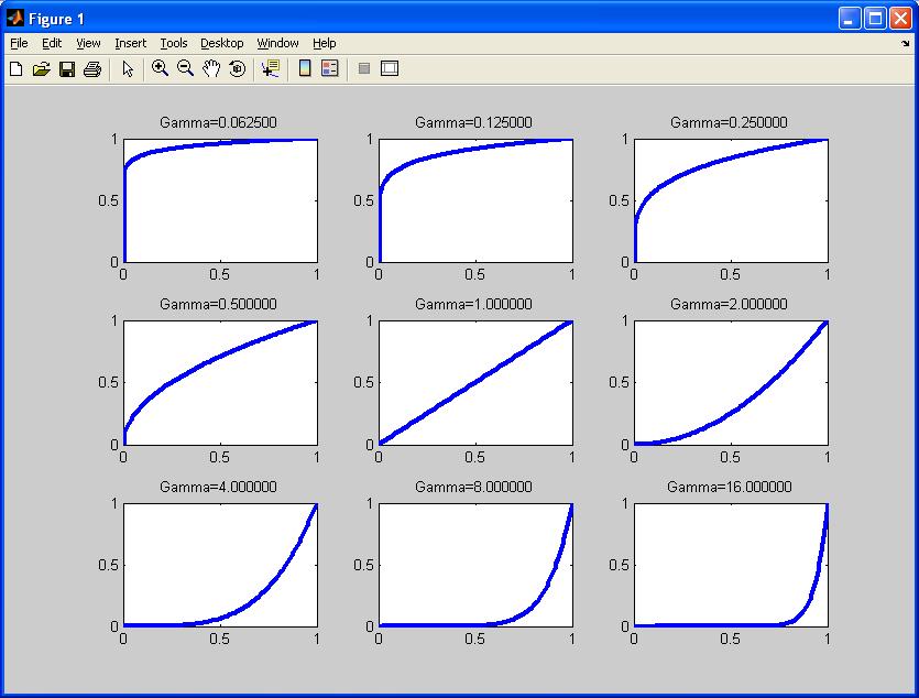 Image Processing - Gamma Correction | GIASSA NET