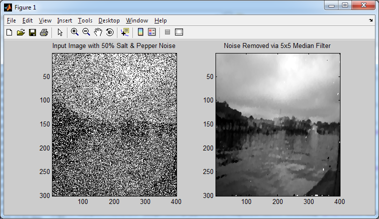 Noise removal of 50% salt and pepper noise via a 5x5 median filter mask