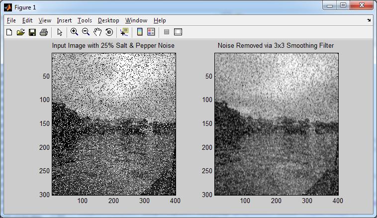 Salt & Pepper Noise - Non-Linear Filtering | GIASSA NET